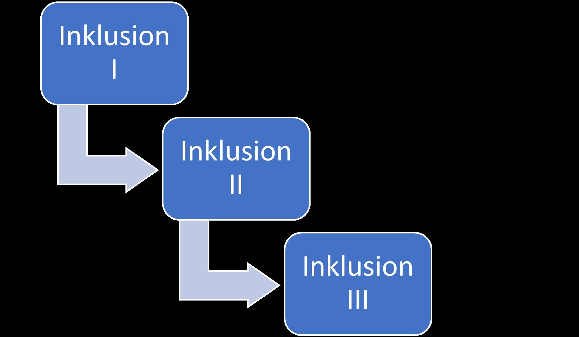 Inklusionsbegriffe in der Fachliteratur laut Sander, 2003